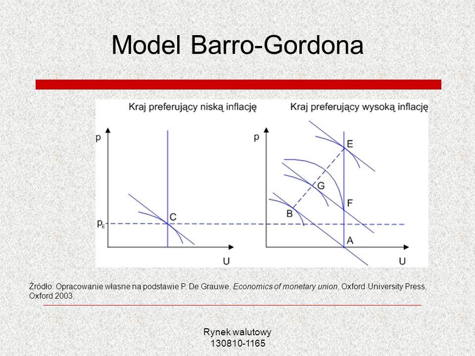 Model Barro-Gordona Rynek walutowy 130810-1165
