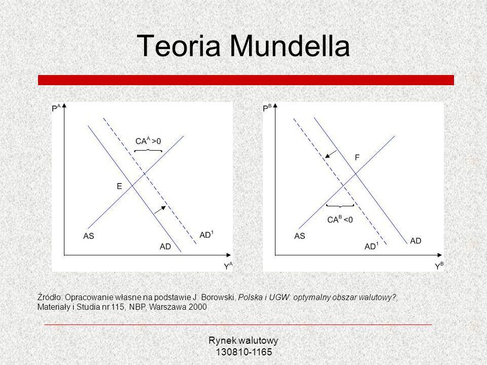 Teoria Mundella Rynek walutowy 130810-1165