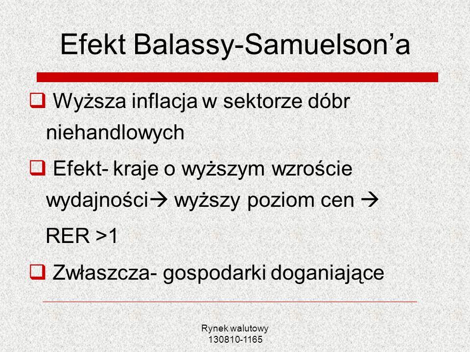 Efekt Balassy-Samuelson'a