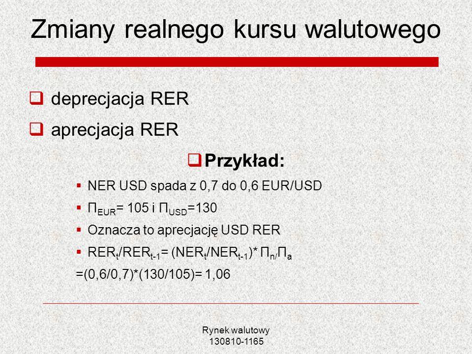 Zmiany realnego kursu walutowego