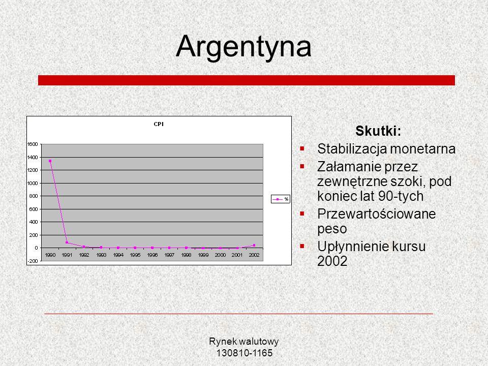 Argentyna Skutki: Stabilizacja monetarna