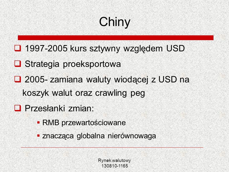 Chiny 1997-2005 kurs sztywny względem USD Strategia proeksportowa