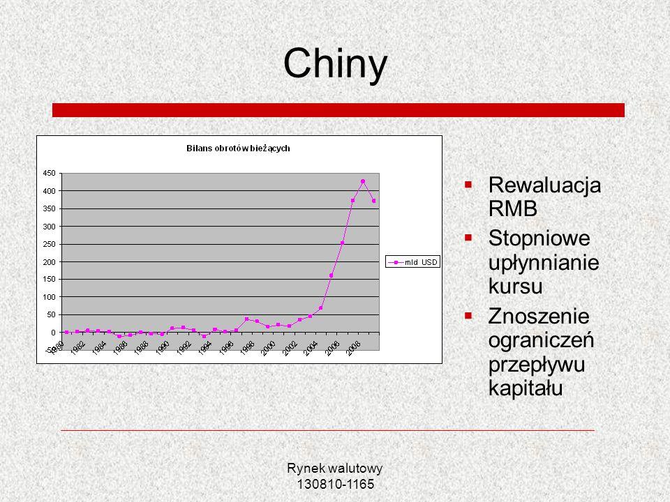 Chiny Rewaluacja RMB Stopniowe upłynnianie kursu