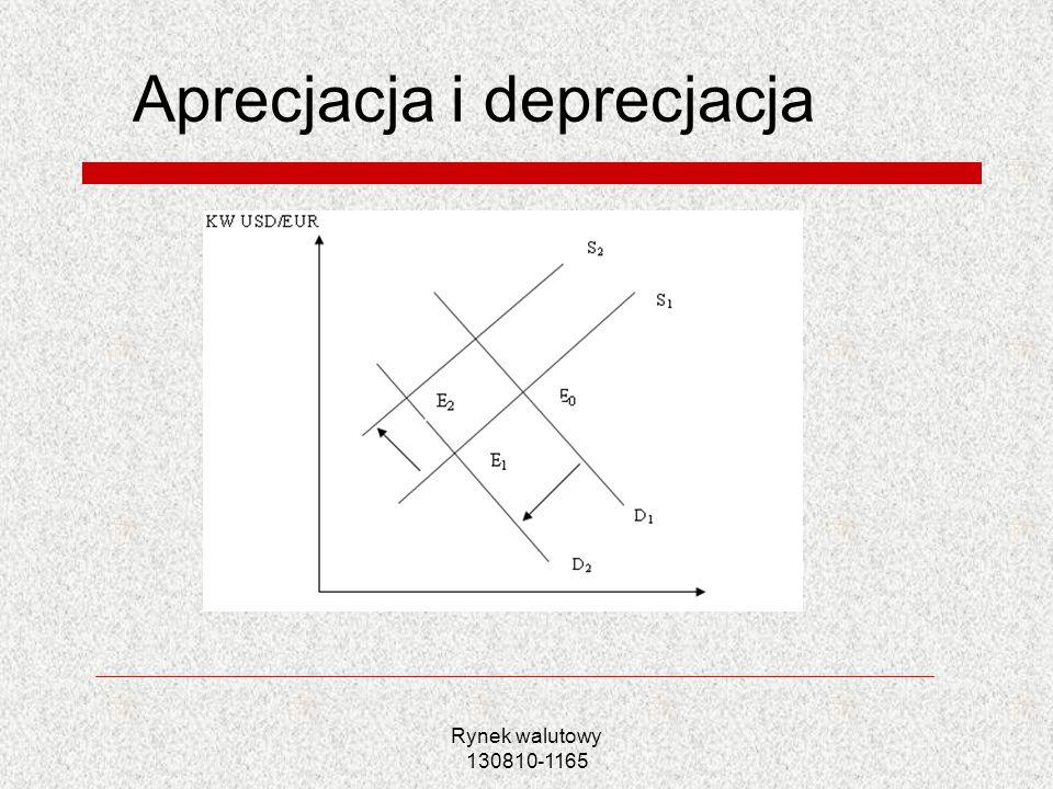 Aprecjacja i deprecjacja