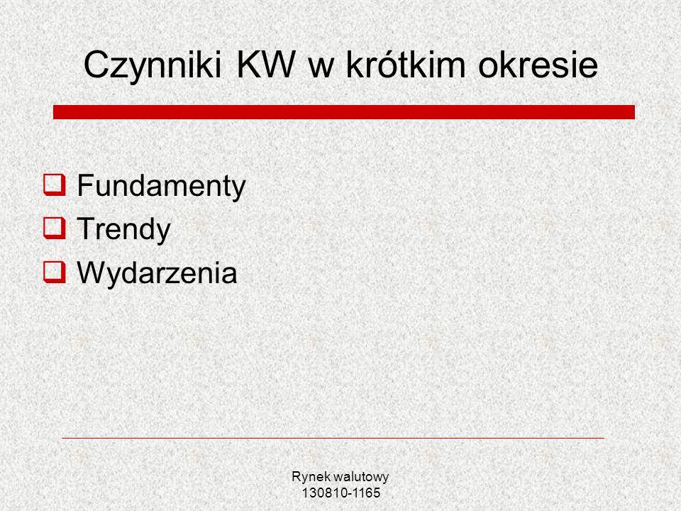 Czynniki KW w krótkim okresie