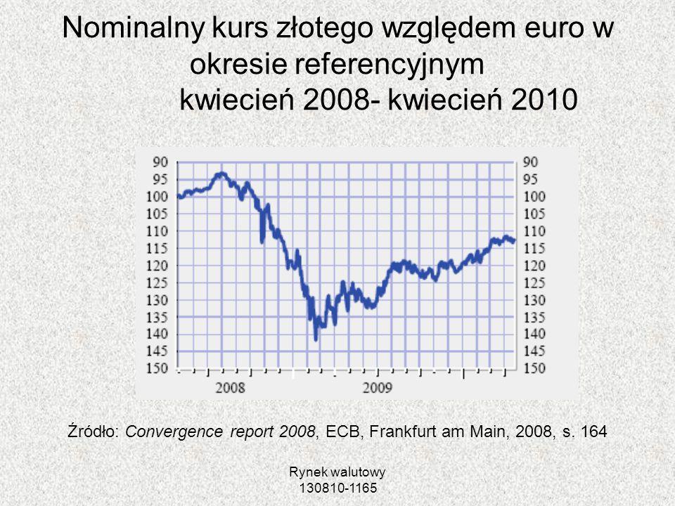 Nominalny kurs złotego względem euro w okresie referencyjnym kwiecień 2008- kwiecień 2010
