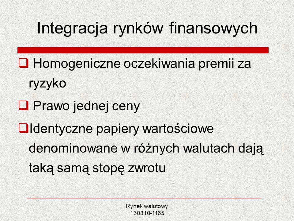 Integracja rynków finansowych