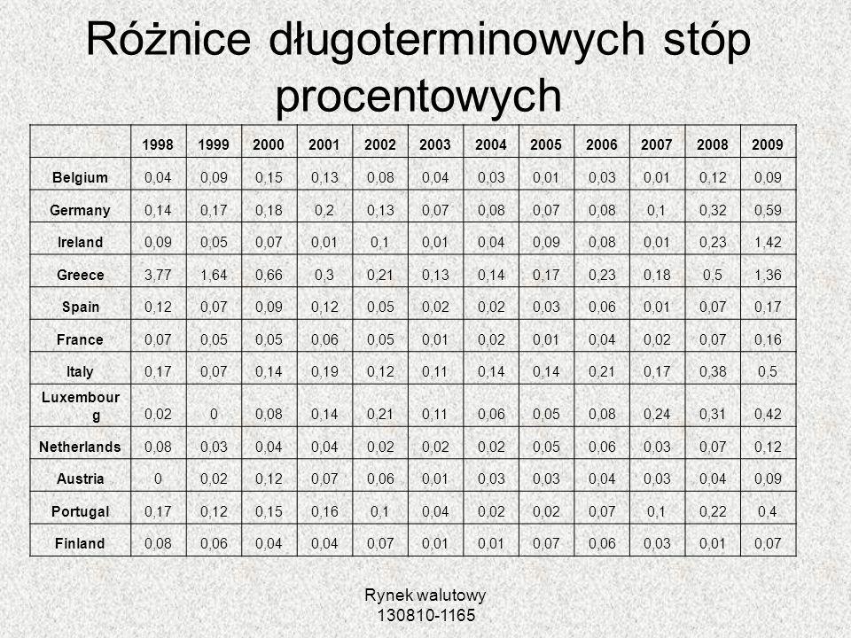 Różnice długoterminowych stóp procentowych