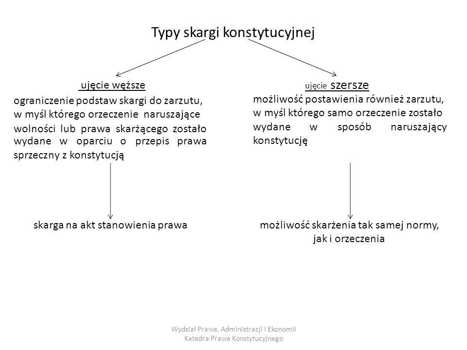 Typy skargi konstytucyjnej