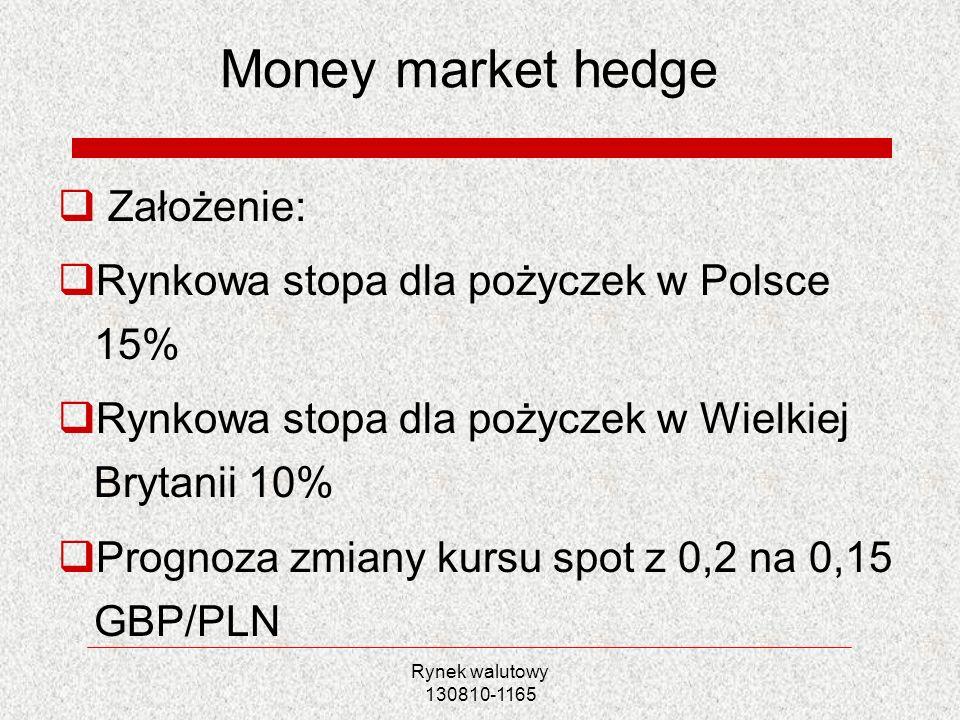Money market hedge Założenie: Rynkowa stopa dla pożyczek w Polsce 15%
