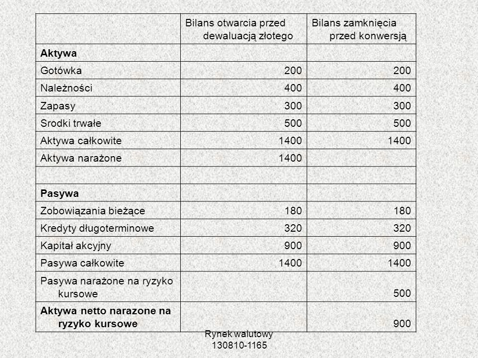 Bilans otwarcia przed dewaluacją złotego