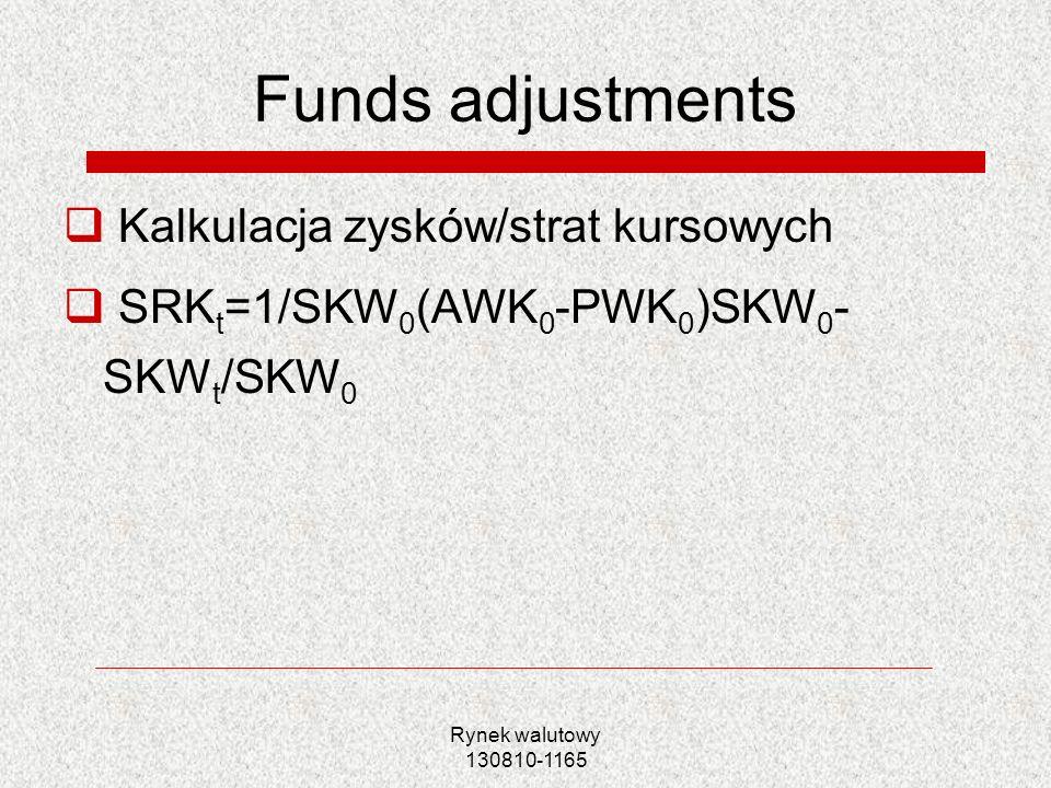 Funds adjustments Kalkulacja zysków/strat kursowych