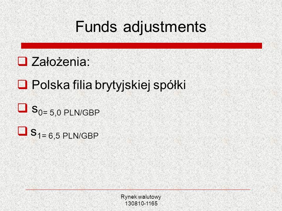 Funds adjustments Założenia: Polska filia brytyjskiej spółki