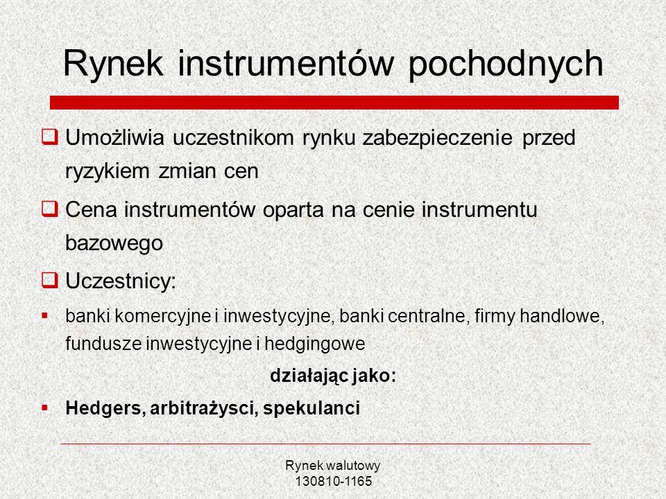 Rynek instrumentów pochodnych