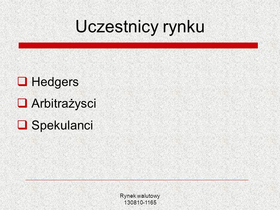 Uczestnicy rynku Hedgers Arbitrażysci Spekulanci