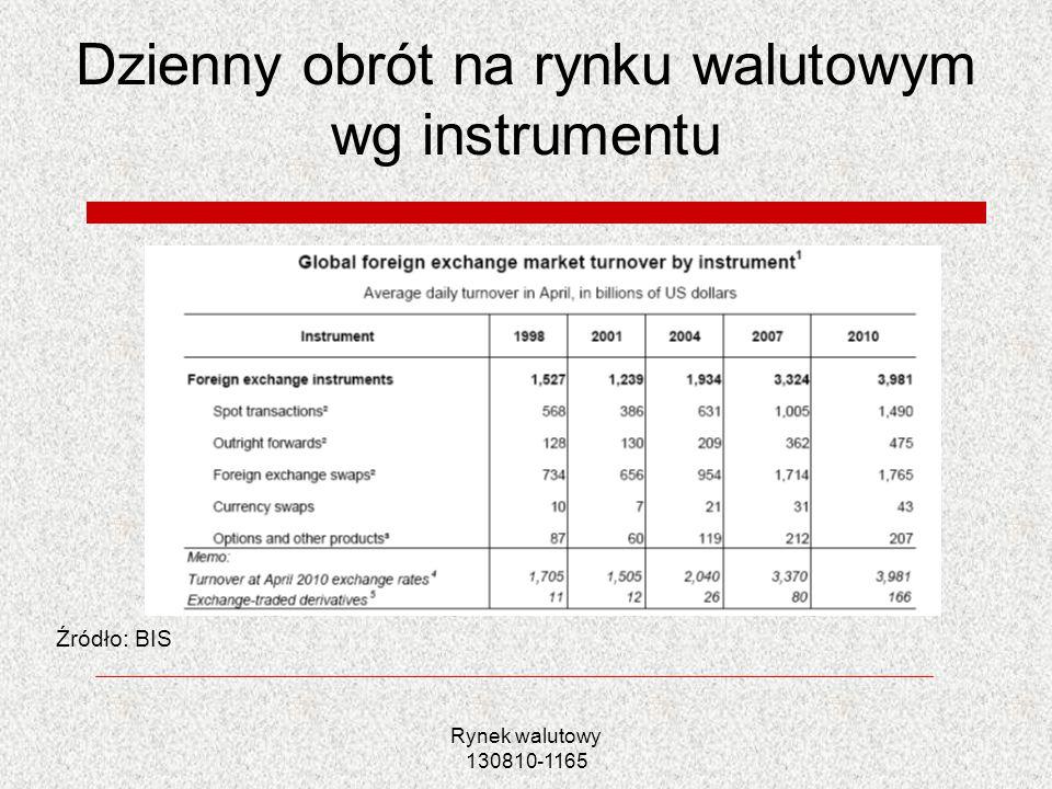 Dzienny obrót na rynku walutowym wg instrumentu