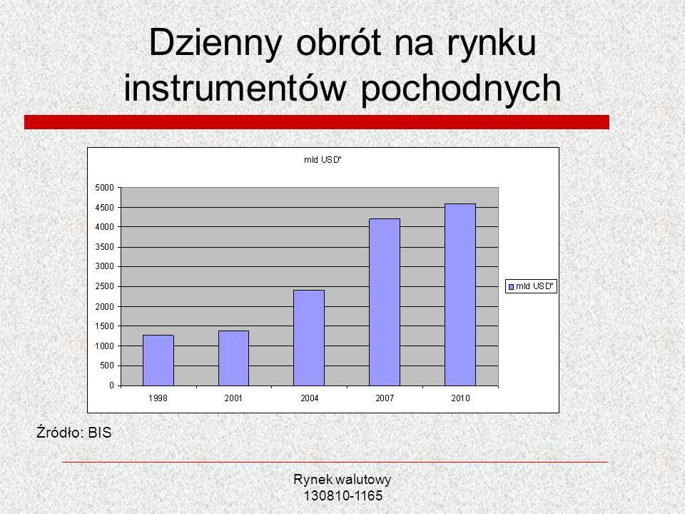 Dzienny obrót na rynku instrumentów pochodnych