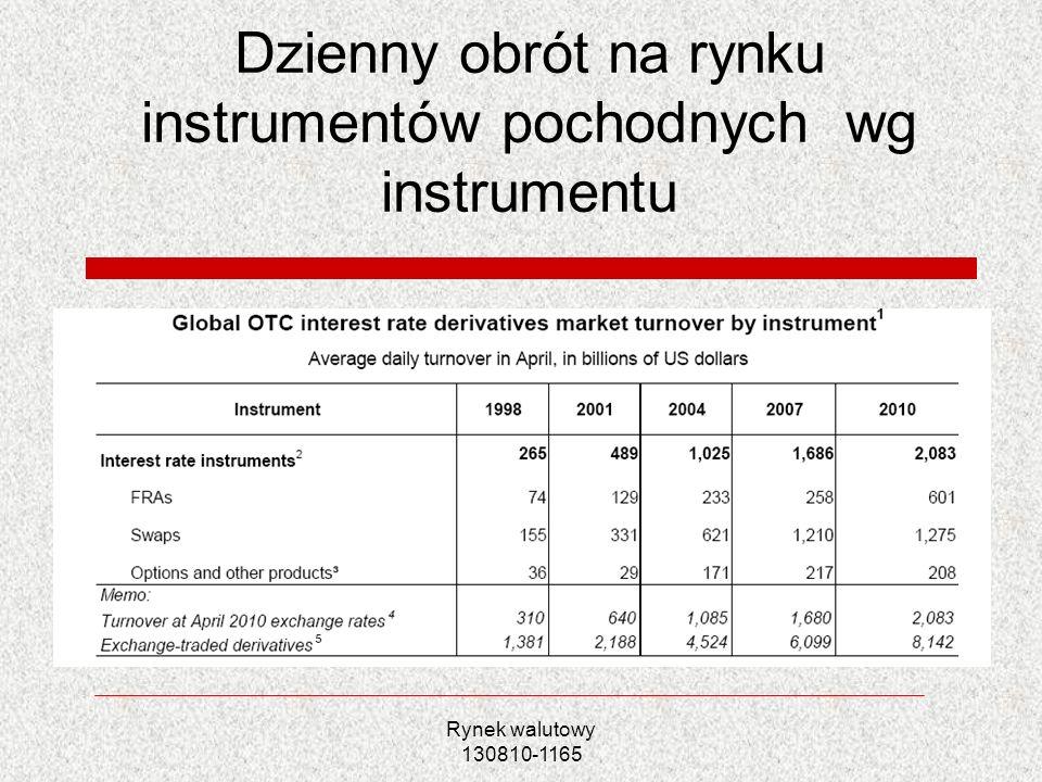 Dzienny obrót na rynku instrumentów pochodnych wg instrumentu