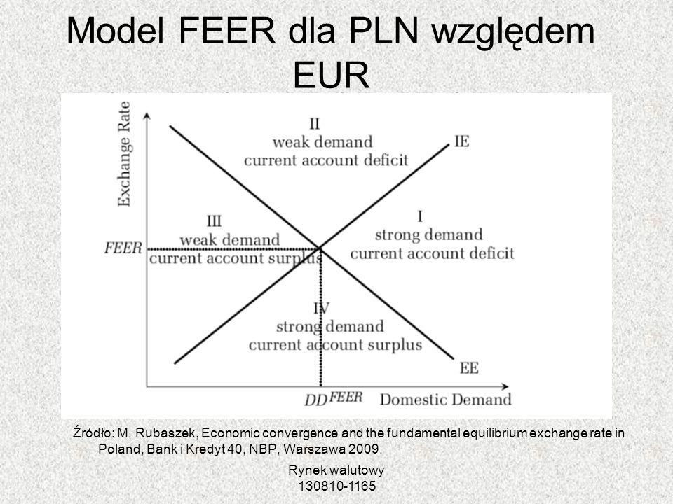 Model FEER dla PLN względem EUR