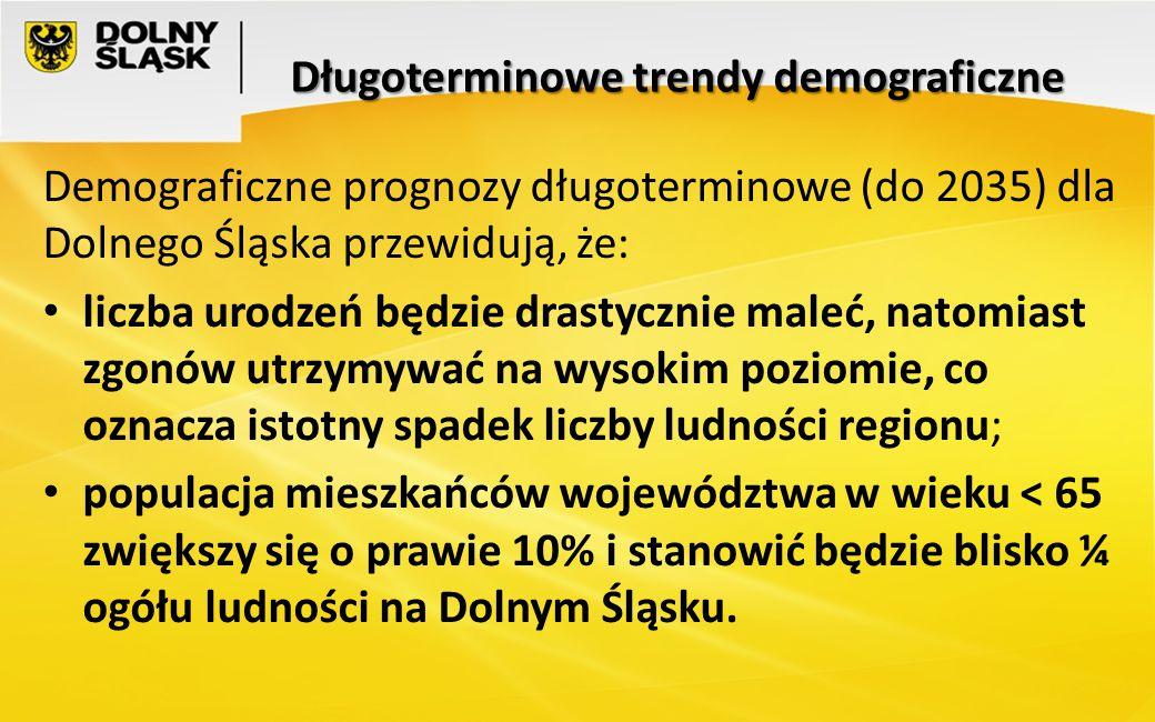 Długoterminowe trendy demograficzne
