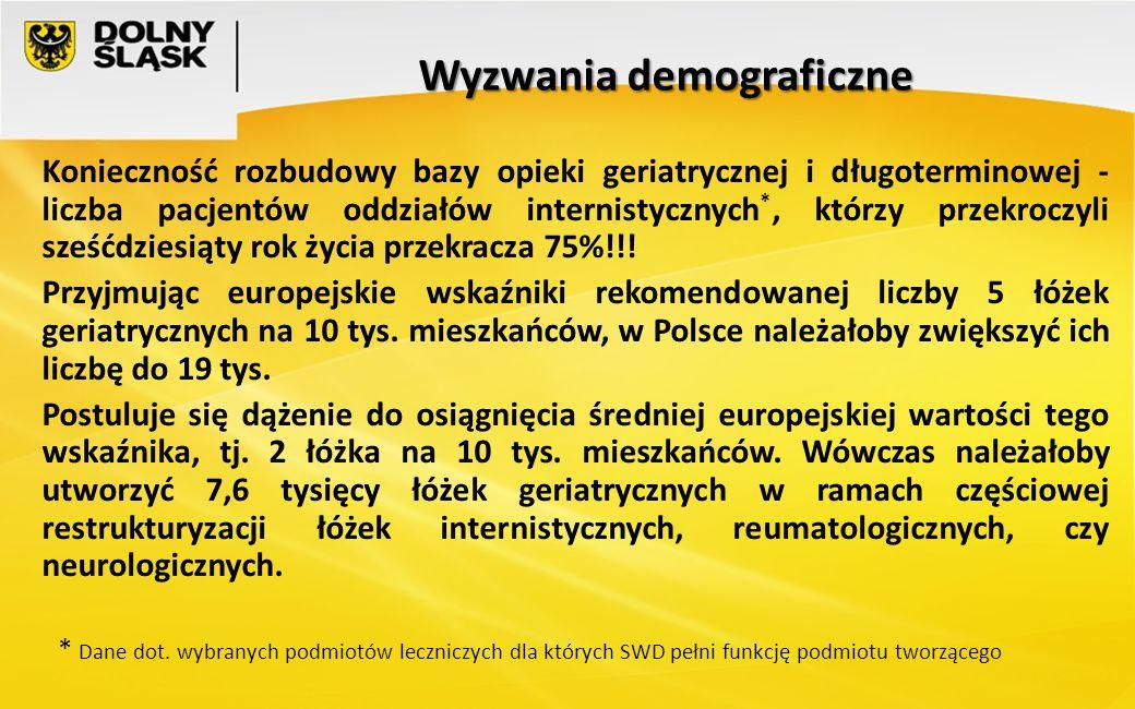 Wyzwania demograficzne