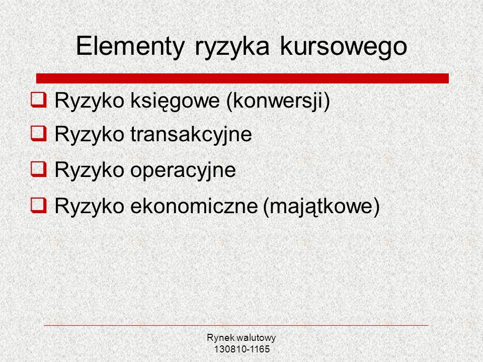 Elementy ryzyka kursowego