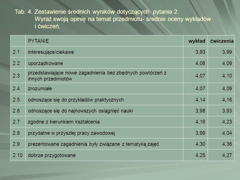 Tab. 4. Zestawienie średnich wyników dotyczących pytania 2.