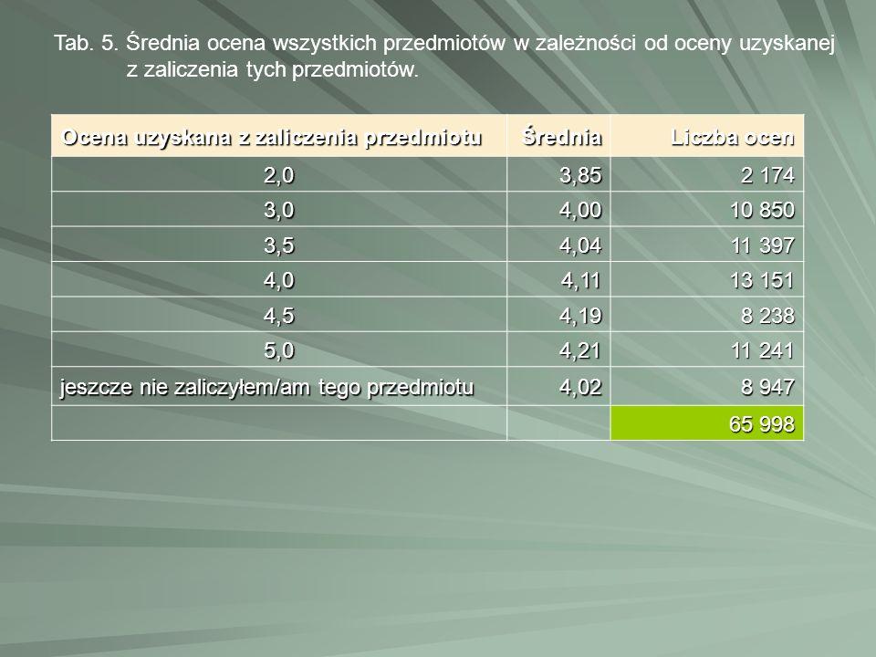 Tab. 5. Średnia ocena wszystkich przedmiotów w zależności od oceny uzyskanej