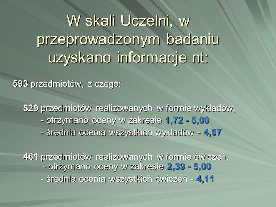 W skali Uczelni, w przeprowadzonym badaniu uzyskano informacje nt: