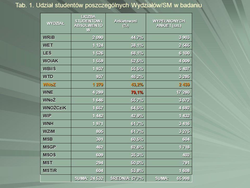 LICZBA STUDENTÓW i ABSOLWENTÓW WYPEŁNIONYCH ANKIET (szt.)