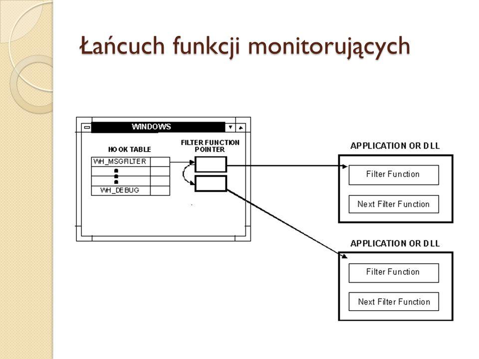 Łańcuch funkcji monitorujących