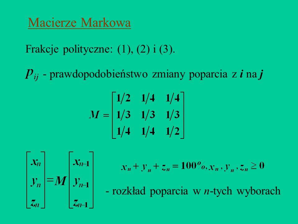 Macierze Markowa Frakcje polityczne: (1), (2) i (3).
