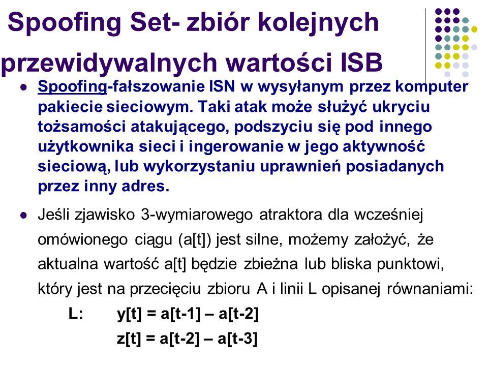 Spoofing Set- zbiór kolejnych przewidywalnych wartości ISB