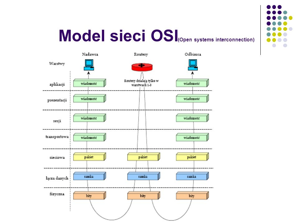 Model sieci OSI(Open systems interconnection)