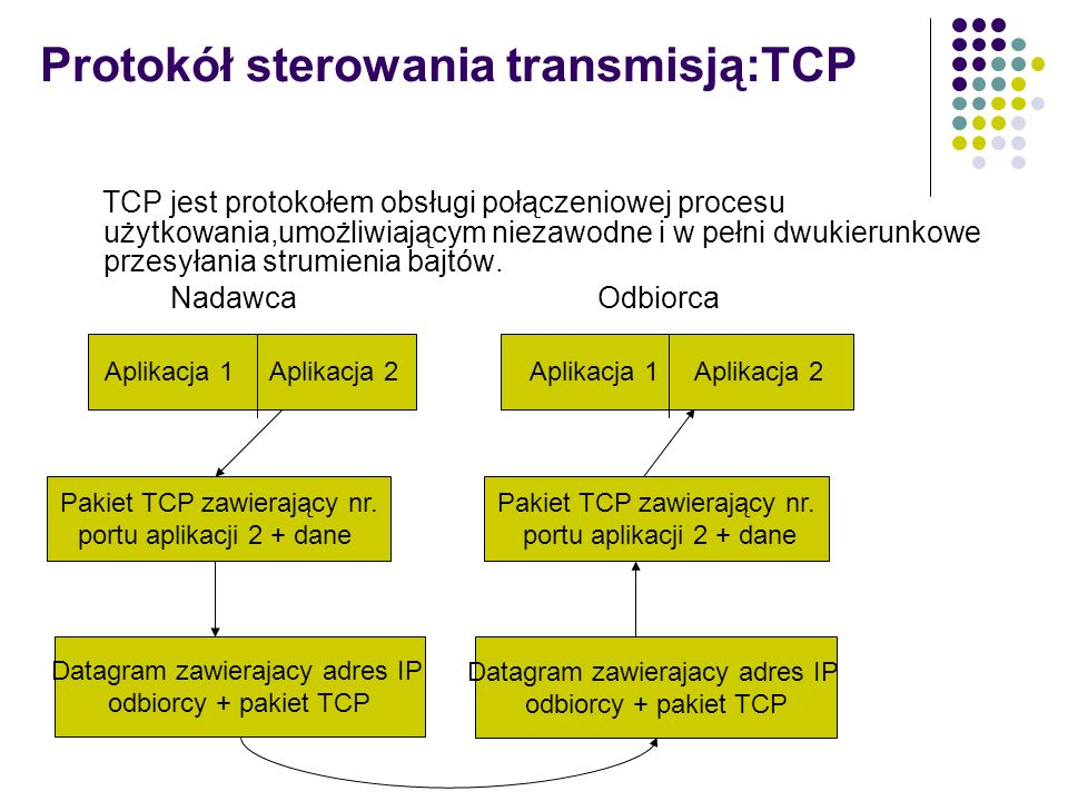 Protokół sterowania transmisją:TCP