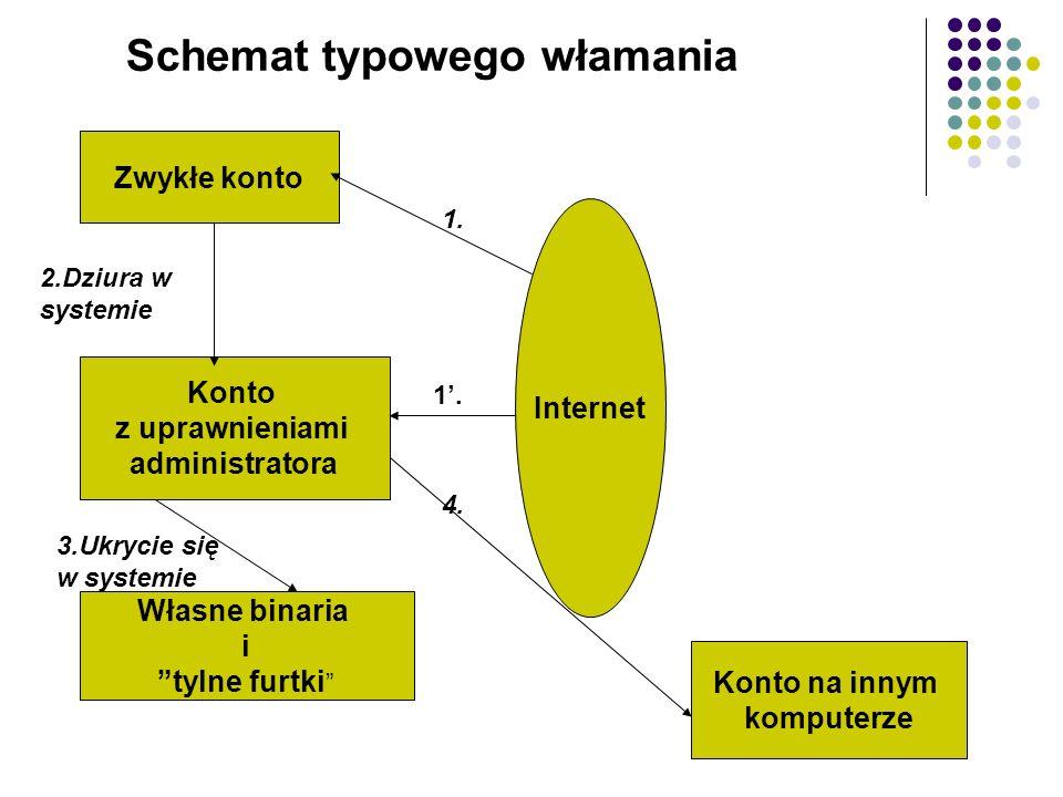 Schemat typowego włamania