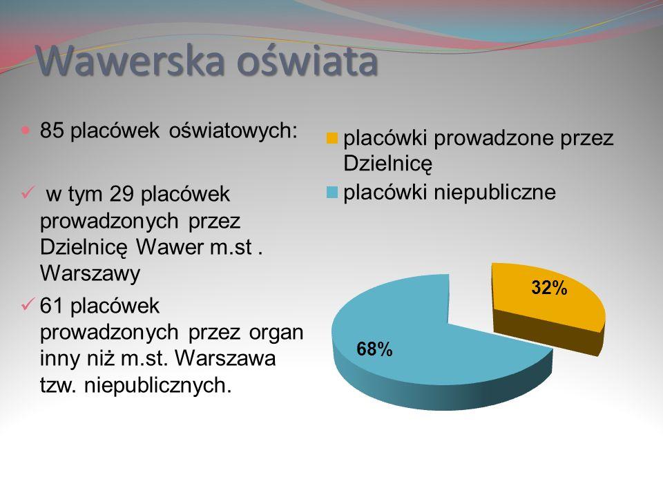 Wawerska oświata 85 placówek oświatowych: