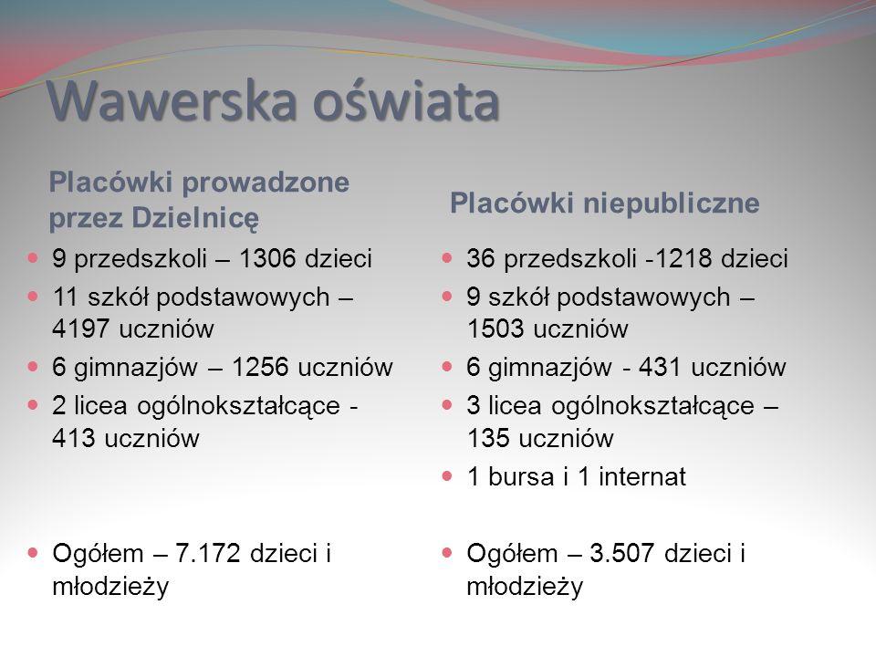 Wawerska oświata Placówki prowadzone przez Dzielnicę