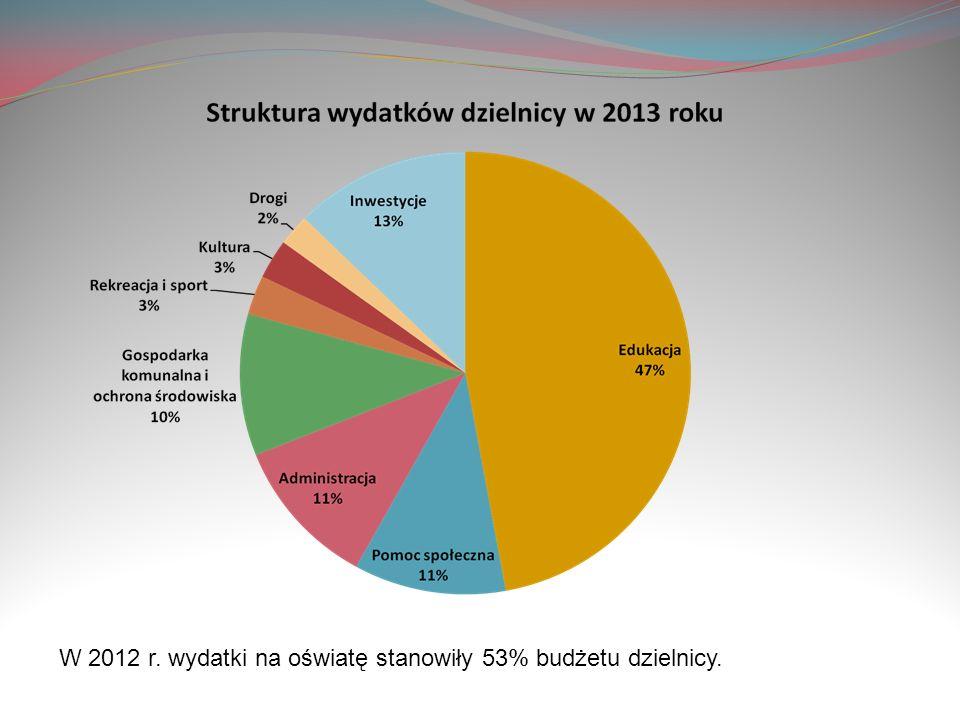 W 2012 r. wydatki na oświatę stanowiły 53% budżetu dzielnicy.