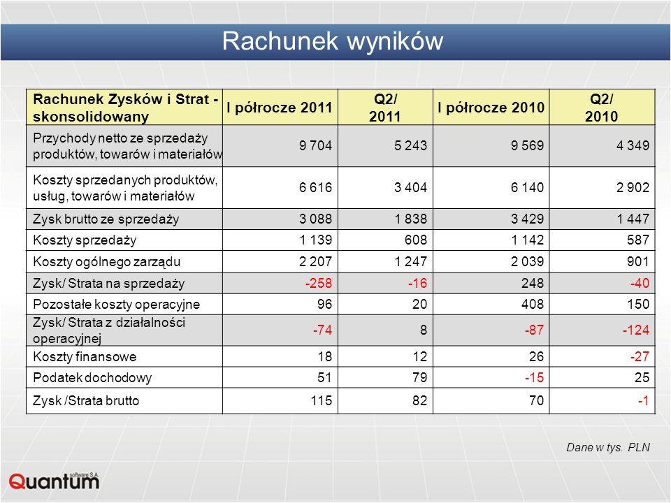 Rachunek wyników Rachunek Zysków i Strat - skonsolidowany