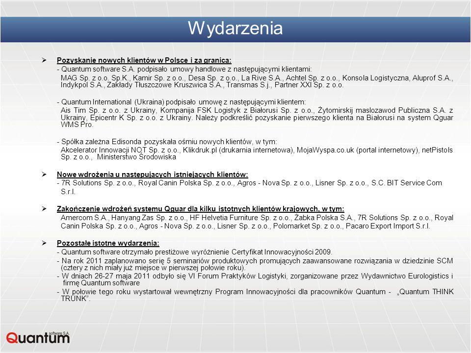 Wydarzenia Pozyskanie nowych klientów w Polsce i za granicą: