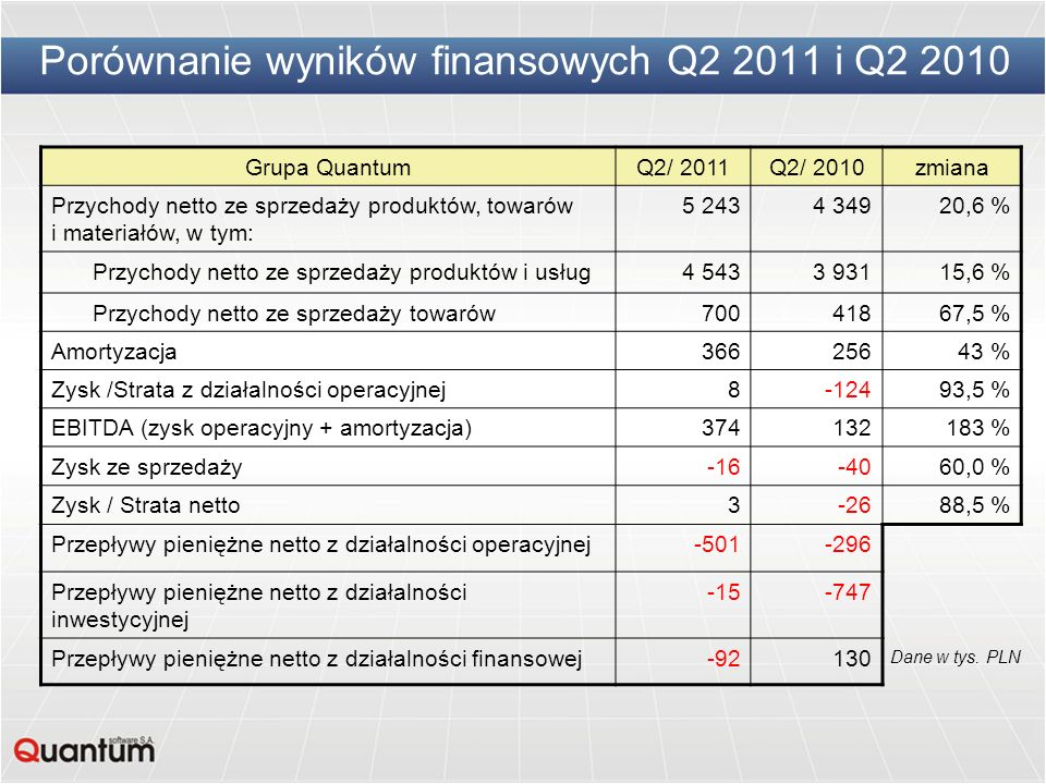 Porównanie wyników finansowych Q2 2011 i Q2 2010