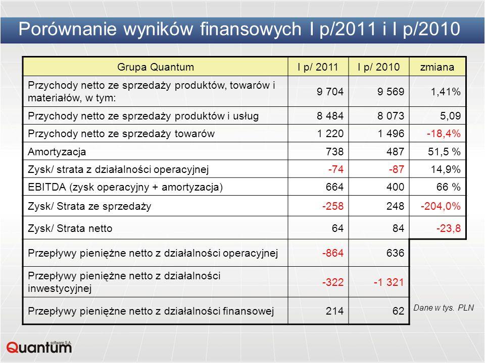 Porównanie wyników finansowych I p/2011 i I p/2010