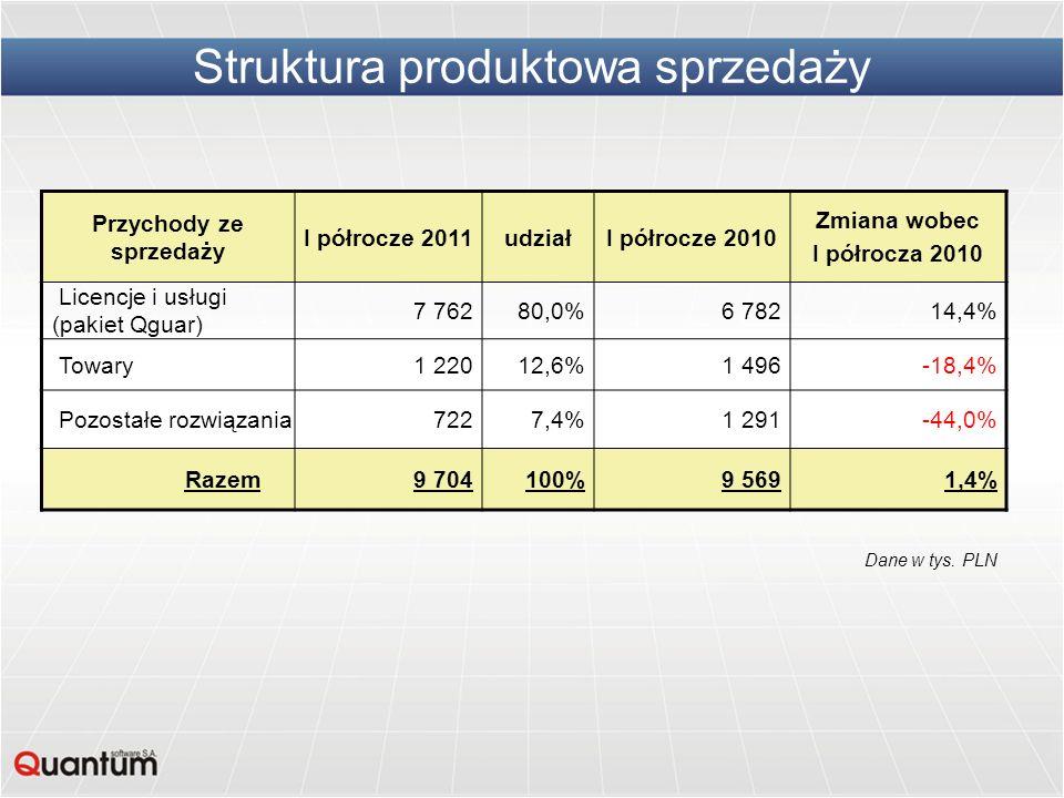 Struktura produktowa sprzedaży