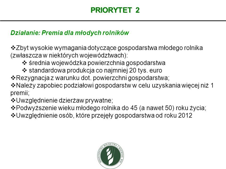 PRIORYTET 2 Działanie: Premia dla młodych rolników