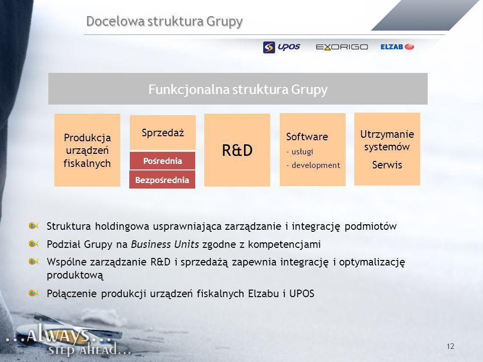Docelowa struktura Grupy
