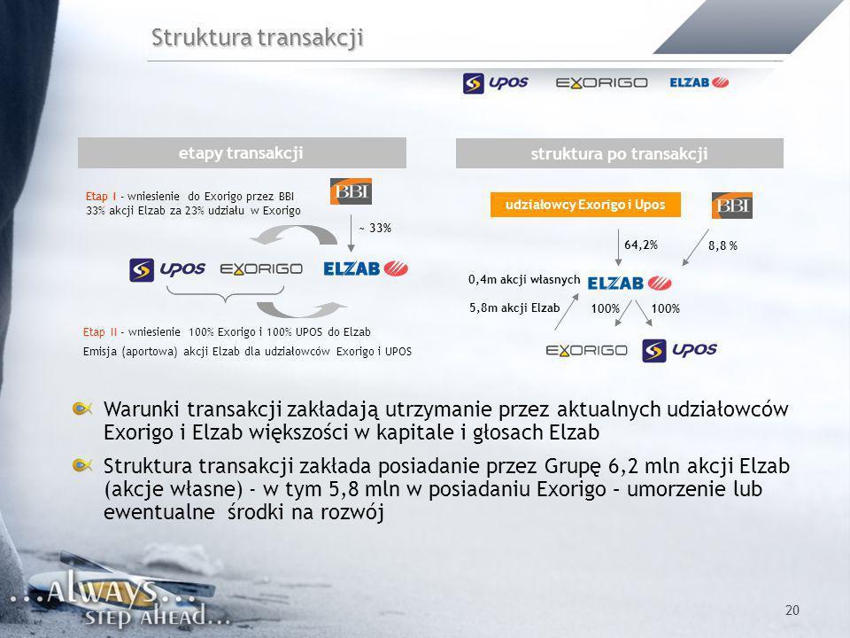 struktura po transakcji udziałowcy Exorigo i Upos