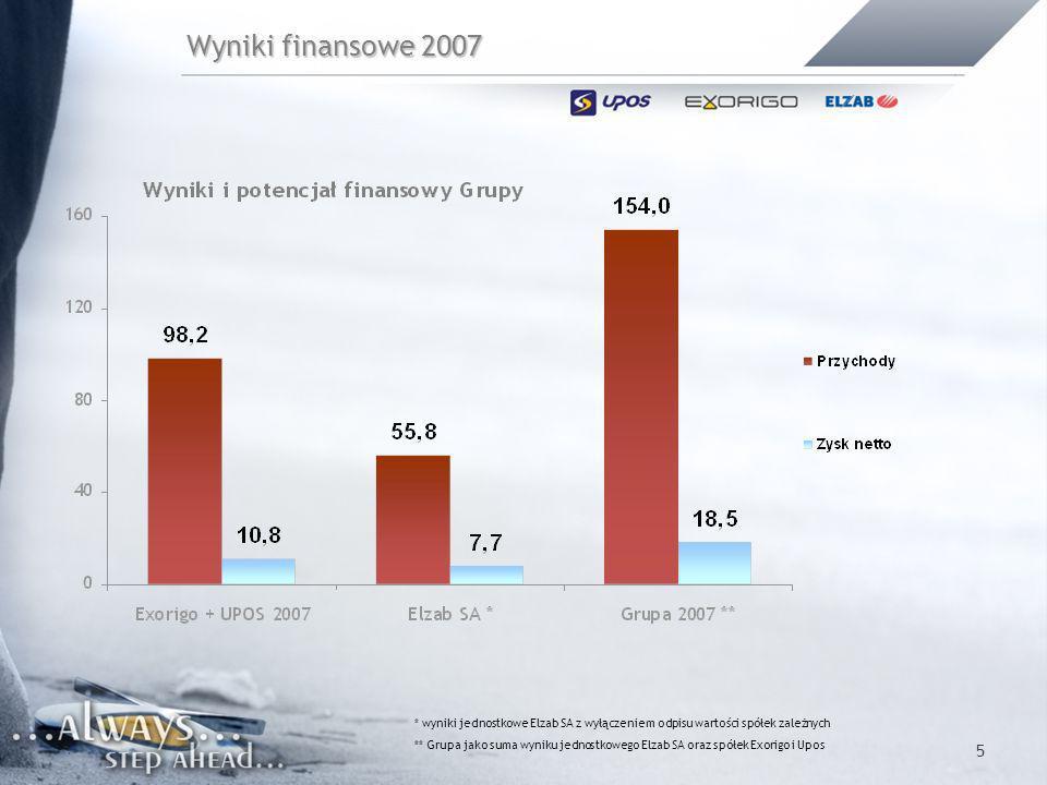 Wyniki finansowe 2007 * wyniki jednostkowe Elzab SA z wyłączeniem odpisu wartości spółek zależnych.