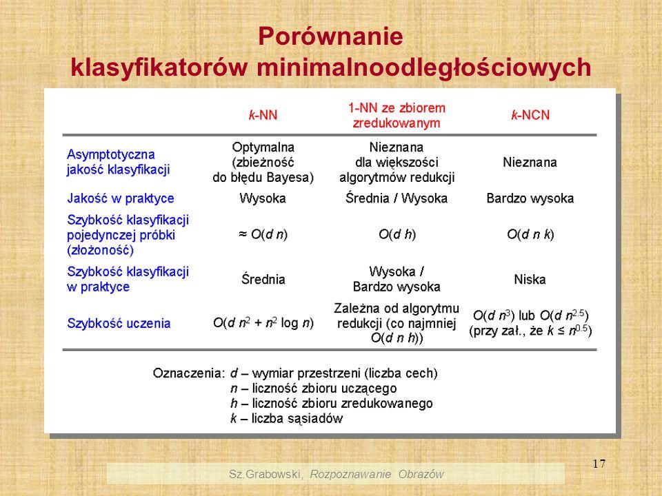 Porównanie klasyfikatorów minimalnoodległościowych
