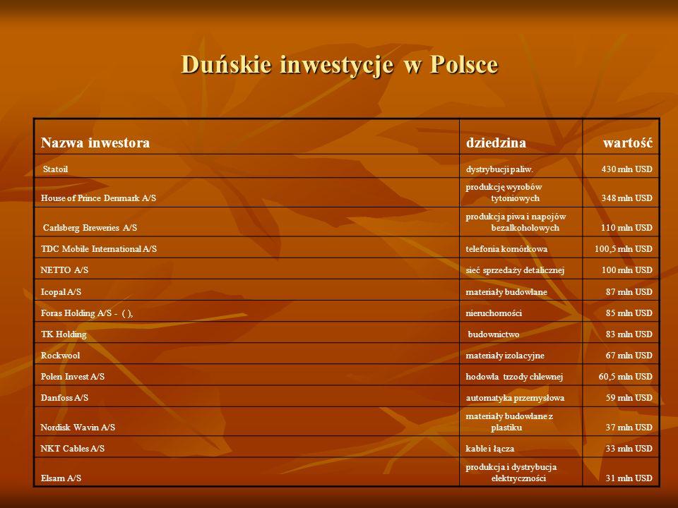 Duńskie inwestycje w Polsce